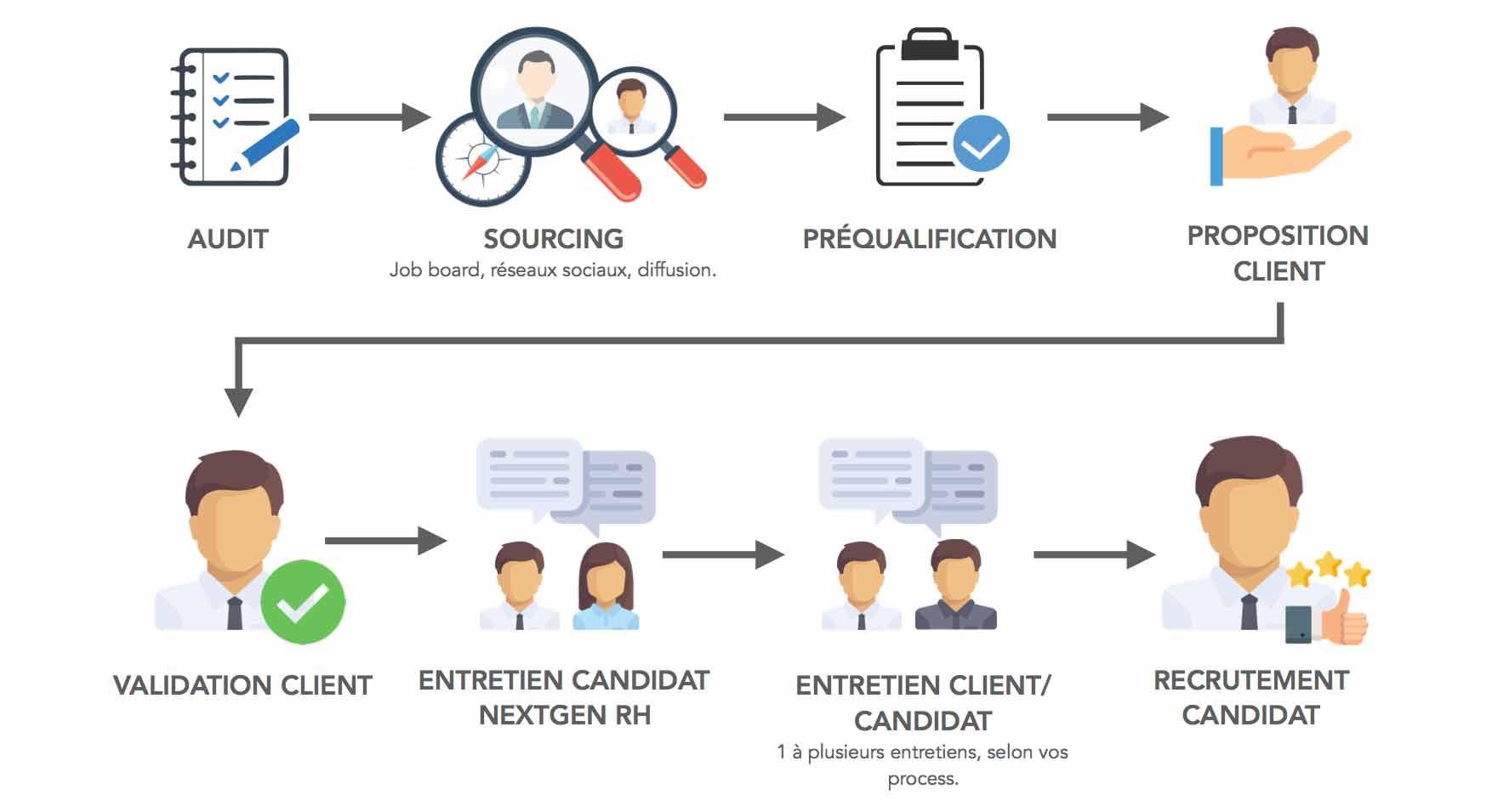 infographie-processus - nextgen rh